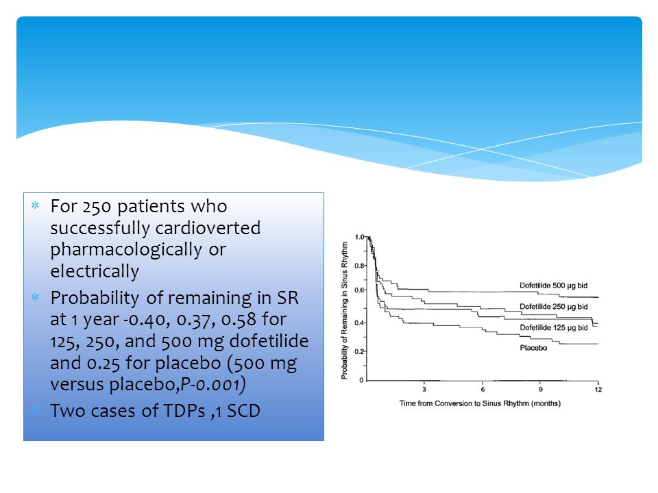  For 250 patients who successfully cardioverted pharmacologically or electrically  Probability of remaining in SR at 1 year -0.40, 0.37, 0.58 for 12