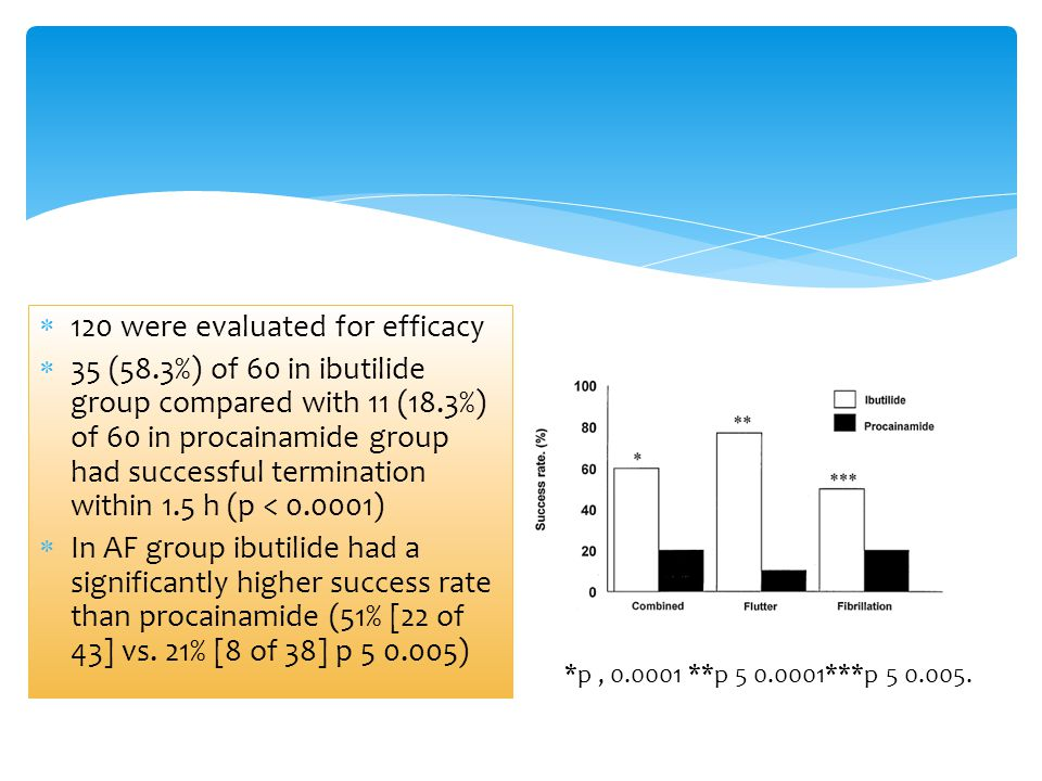 120 were evaluated for efficacy  35 (58.3%) of 60 in ibutilide group compared with 11 (18.3%) of 60 in procainamide group had successful terminatio
