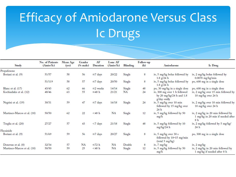 Efficacy of Amiodarone Versus Class Ic Drugs