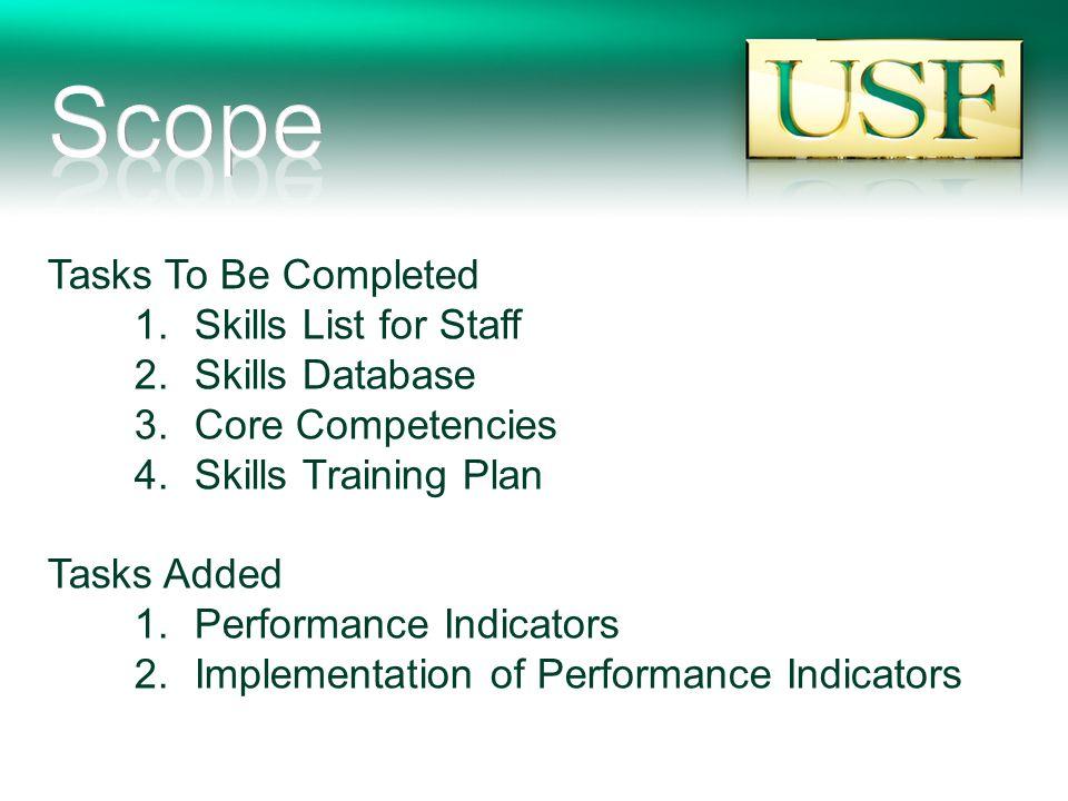 Tasks To Be Completed 1.Skills List for Staff 2.Skills Database 3.Core Competencies 4.Skills Training Plan Tasks Added 1.Performance Indicators 2.Implementation of Performance Indicators