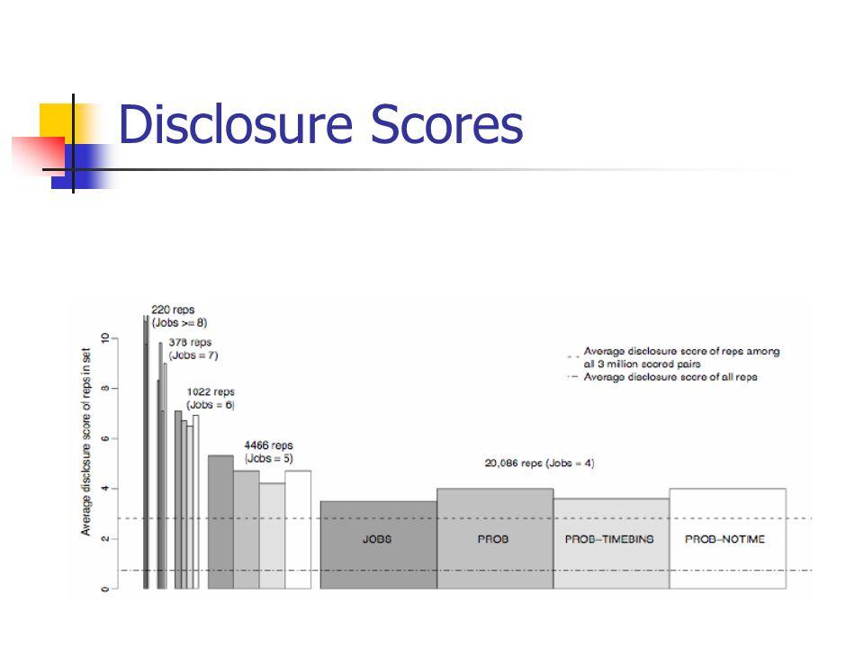 Disclosure Scores