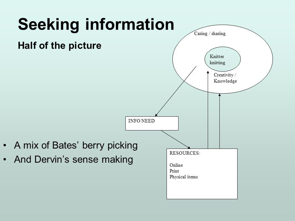 A mix of Bates' berry picking And Dervin's sense making Caring / sharing Knitter knitting Creativity / Knowledge INFO NEED RESOURCES: Online Print Physical items Seeking information Half of the picture