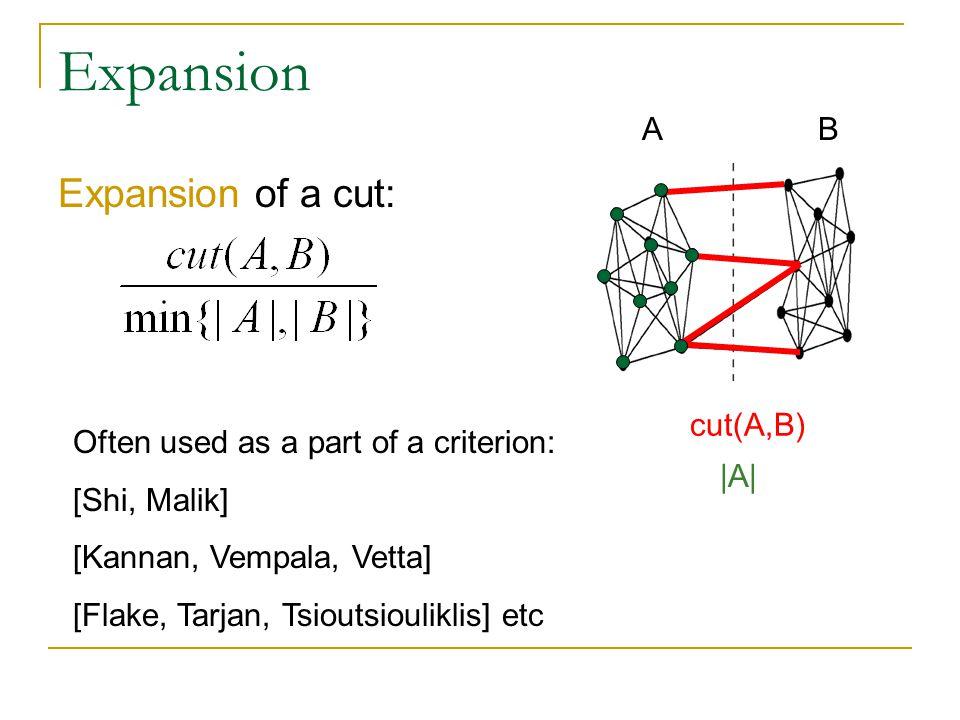 Expansion Expansion of a cut: AB cut(A,B) |A| Often used as a part of a criterion: [Shi, Malik] [Kannan, Vempala, Vetta] [Flake, Tarjan, Tsioutsioulik