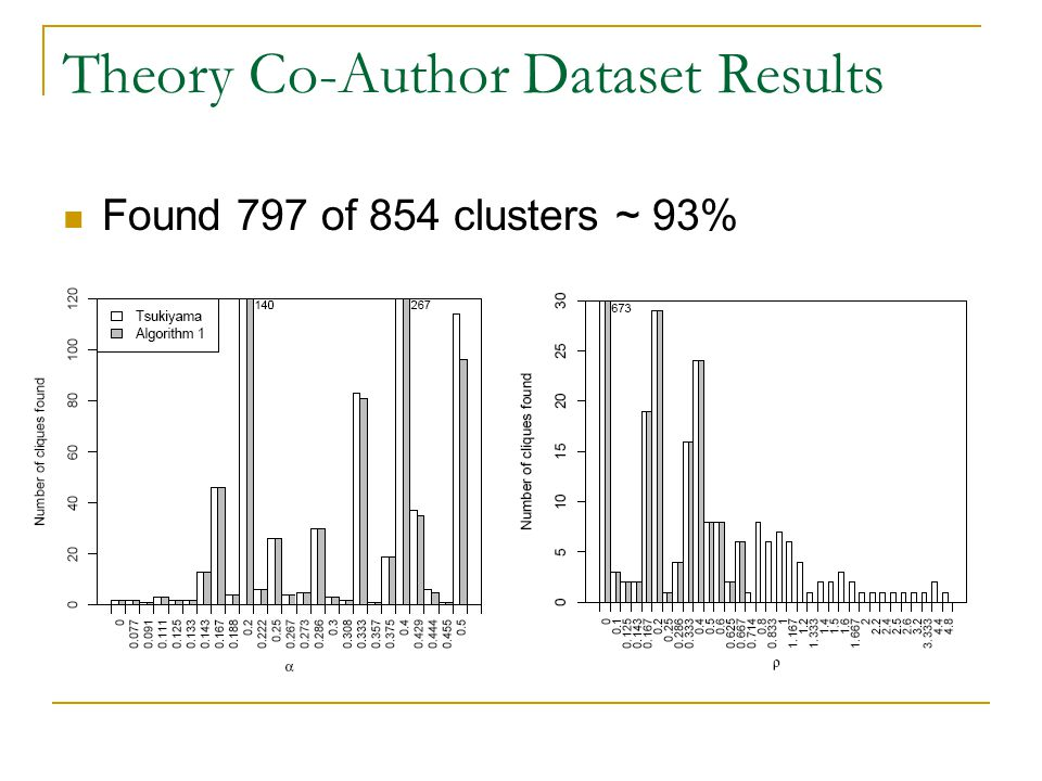 Theory Co-Author Dataset Results Found 797 of 854 clusters ~ 93%