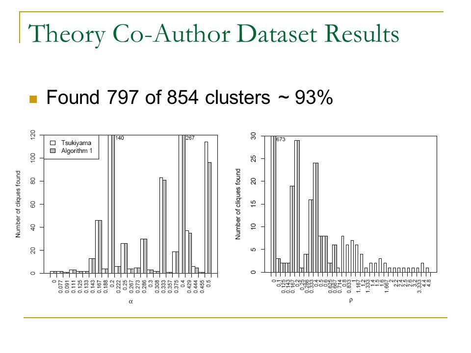 LiveJournal Dataset Results Too big to run Tsukiyama.