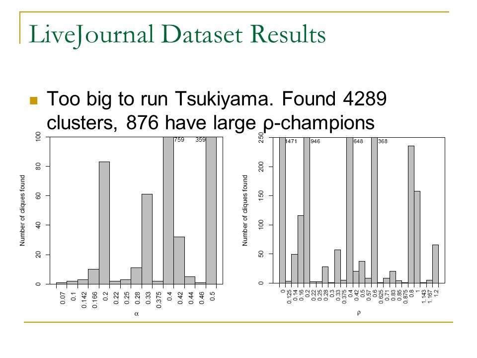 LiveJournal Dataset Results Too big to run Tsukiyama. Found 4289 clusters, 876 have large ρ-champions