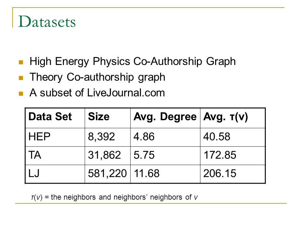 Datasets High Energy Physics Co-Authorship Graph Theory Co-authorship graph A subset of LiveJournal.com Data SetSizeAvg. DegreeAvg. τ(v) HEP8,3924.864