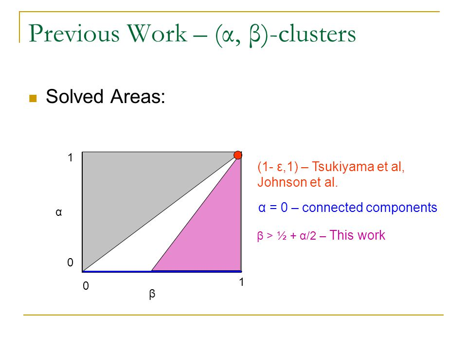 Previous Work – (α, β)-clusters Solved Areas: α β β > ½ + α/2 – This work 0 0 1 1 (1- ε,1) – Tsukiyama et al, Johnson et al.