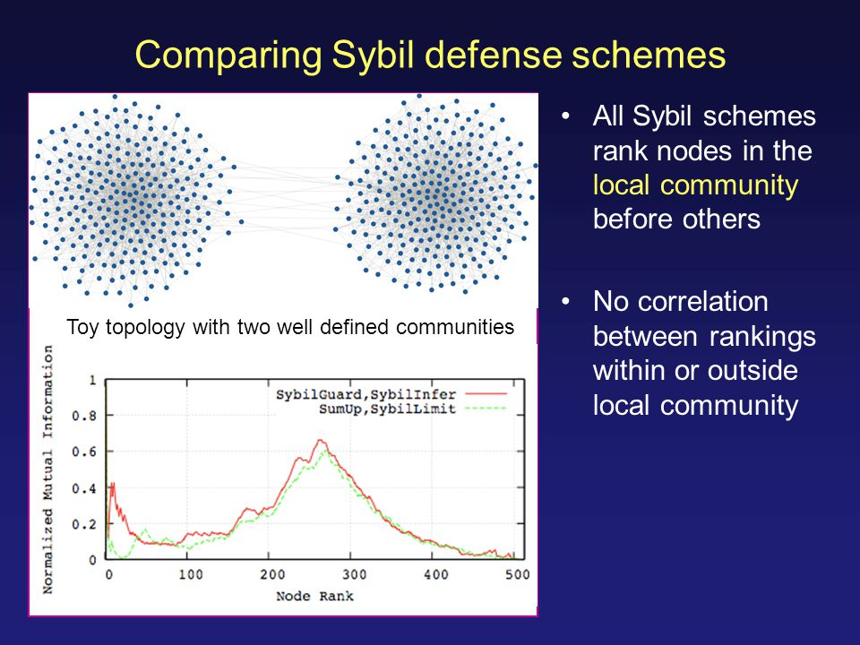 Comparing Sybil defense schemes All Sybil schemes rank nodes in the local community before others No correlation between rankings within or outside local community Toy topology with two well defined communities