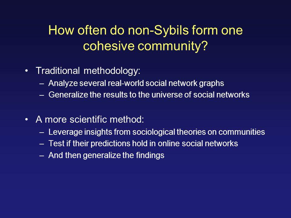 How often do non-Sybils form one cohesive community.