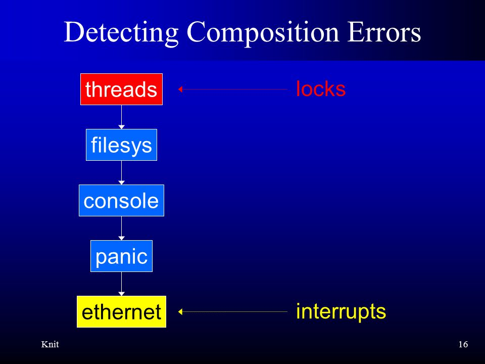 Knit16 Detecting Composition Errors ethernet panic console filesys threads interrupts locks