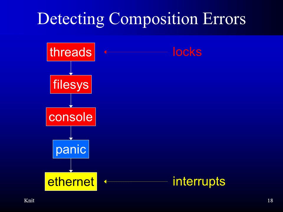 Knit18 Detecting Composition Errors ethernet panic console filesys threads interrupts locks