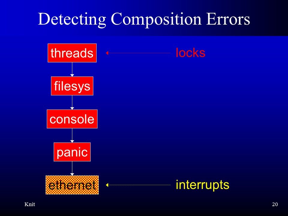 Knit20 Detecting Composition Errors ethernet panic console filesys threads interrupts locks