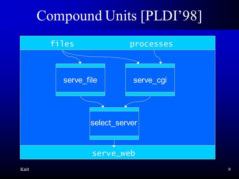 Knit10 Initialization x86 main pthreads VM init_x86(); init_IDE(); init_VM(); init_threads(); init_filesys(); init_main(); filesys IDE