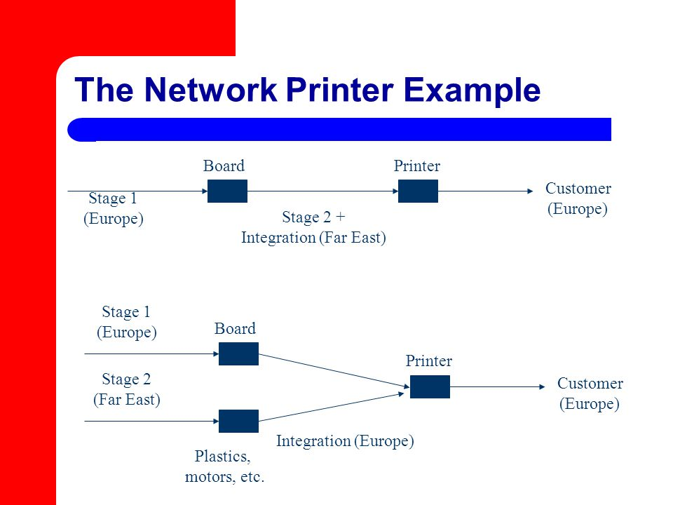 The Network Printer Example Stage 1 (Europe) Stage 2 + Integration (Far East) Customer (Europe) BoardPrinter Stage 1 (Europe) Integration (Europe) Cus