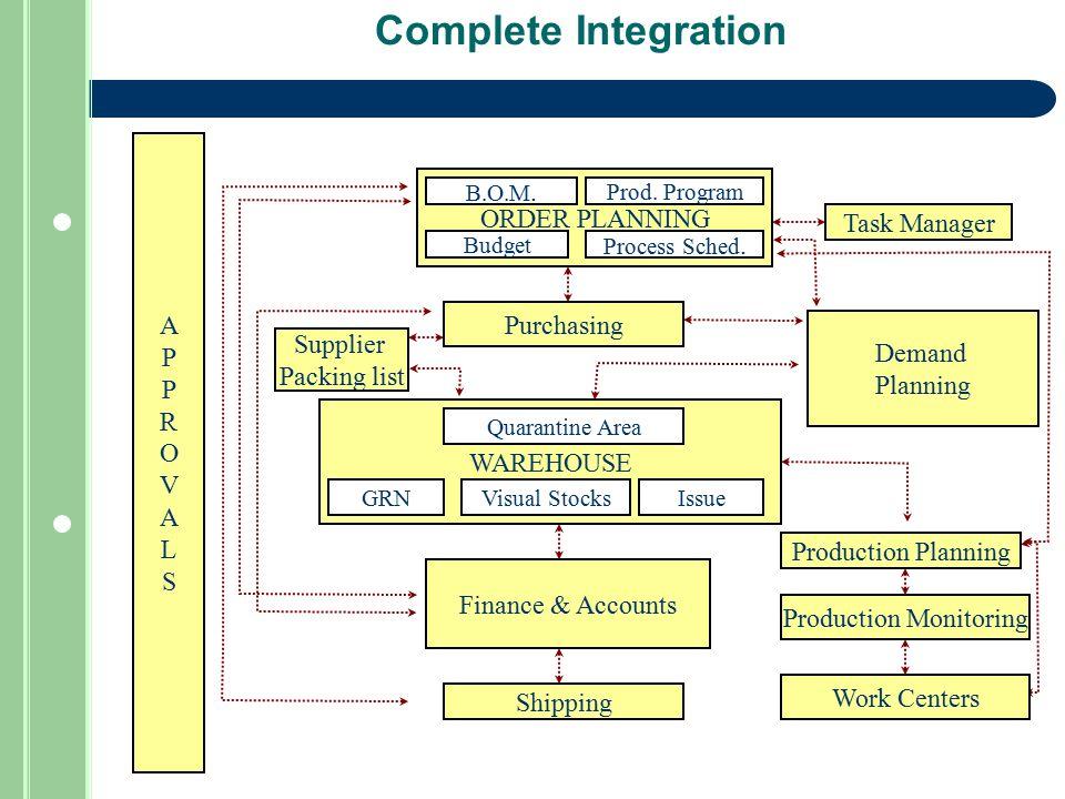 WAREHOUSE Complete Integration ORDER PLANNING Purchasing Quarantine Area Visual Stocks Demand Planning APPROVALSAPPROVALS Production Planning Task Man
