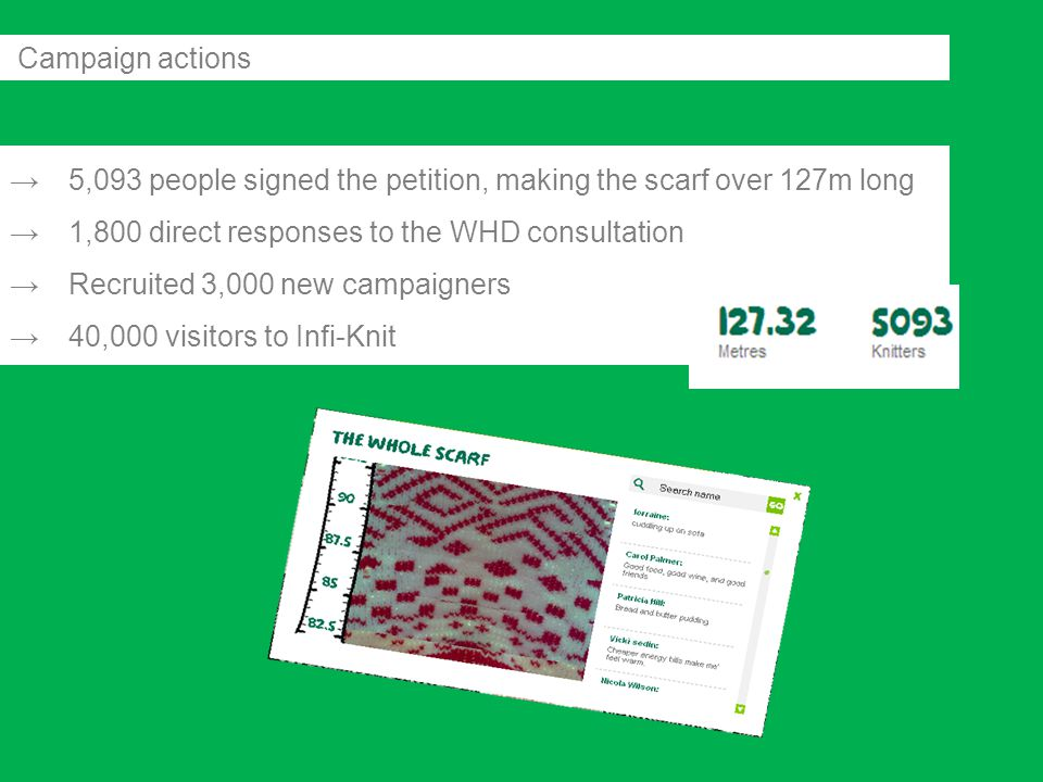 →5,093 people signed the petition, making the scarf over 127m long →1,800 direct responses to the WHD consultation →Recruited 3,000 new campaigners →40,000 visitors to Infi-Knit Campaign actions