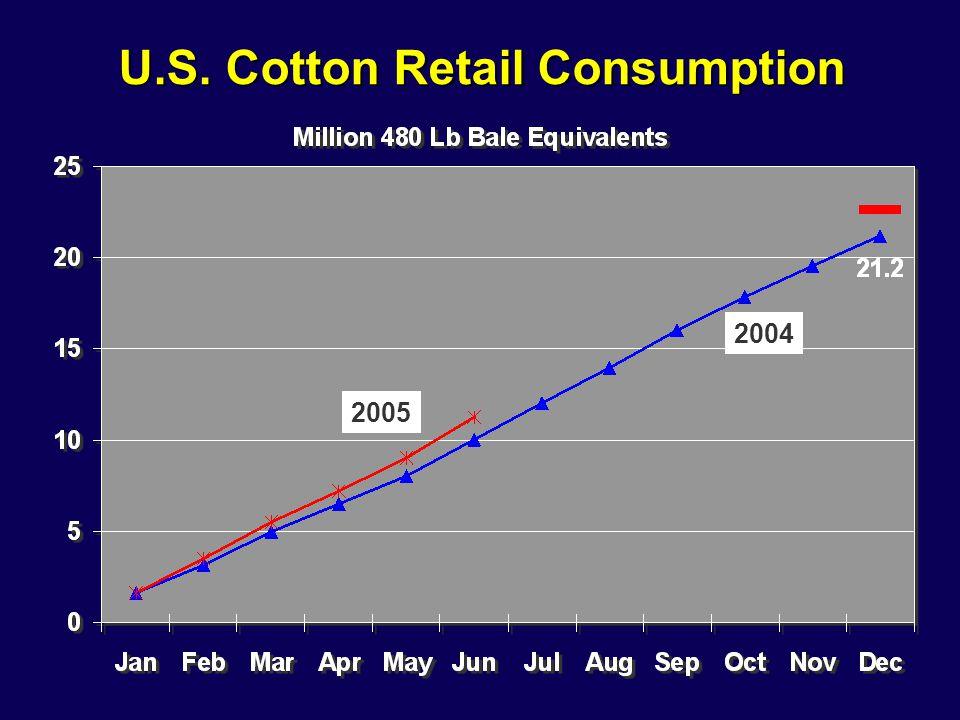 U.S. Cotton Retail Consumption 2005 2004