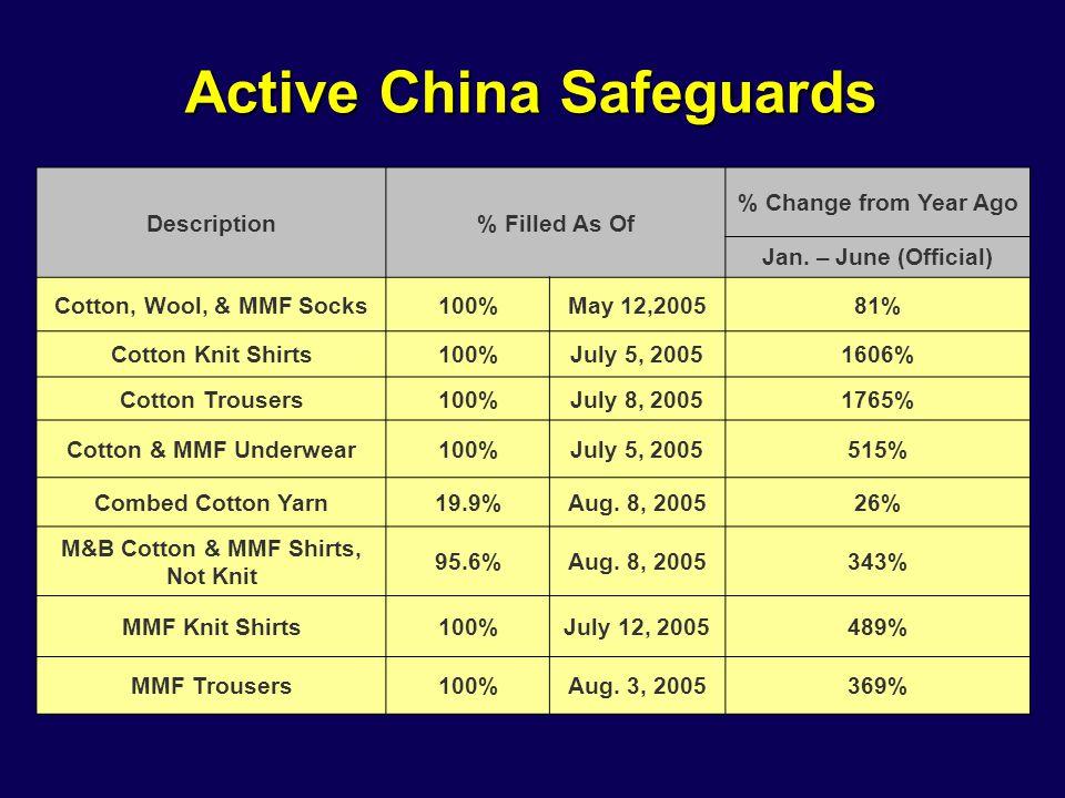 Active China Safeguards Description% Filled As Of % Change from Year Ago Jan.