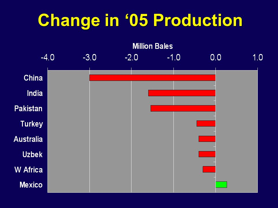 Change in '05 Production