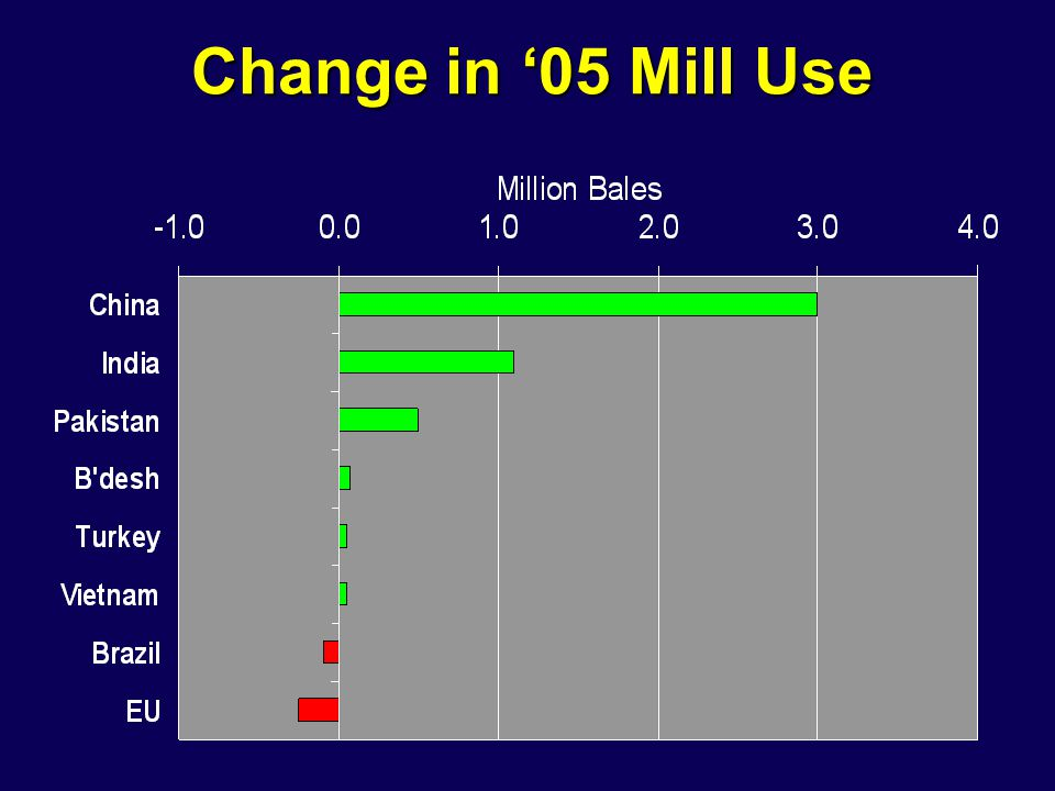 Change in '05 Mill Use