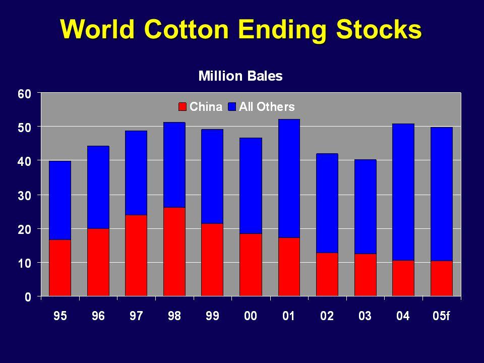 World Cotton Ending Stocks
