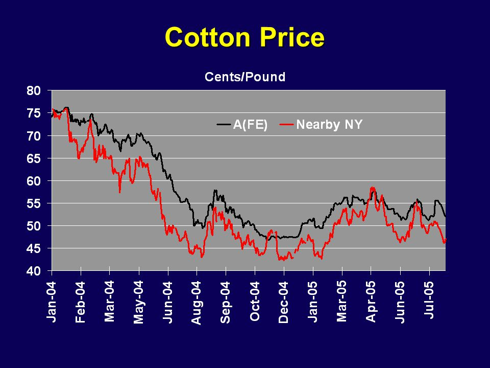 Cotton Price