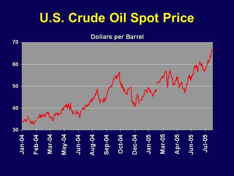 U.S. Crude Oil Spot Price