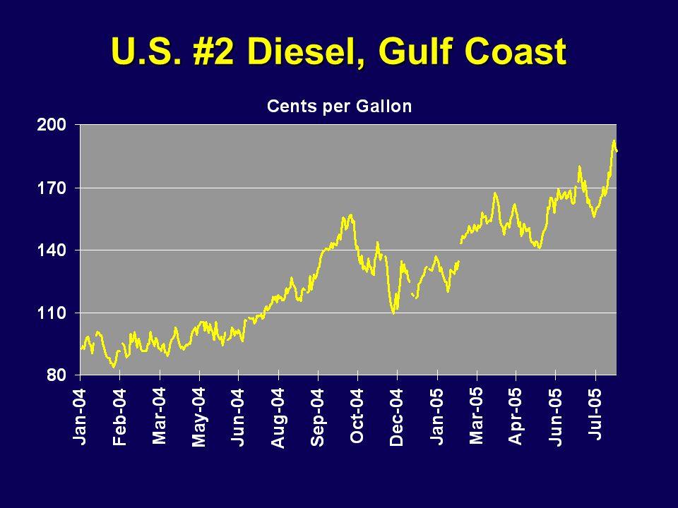 U.S. #2 Diesel, Gulf Coast