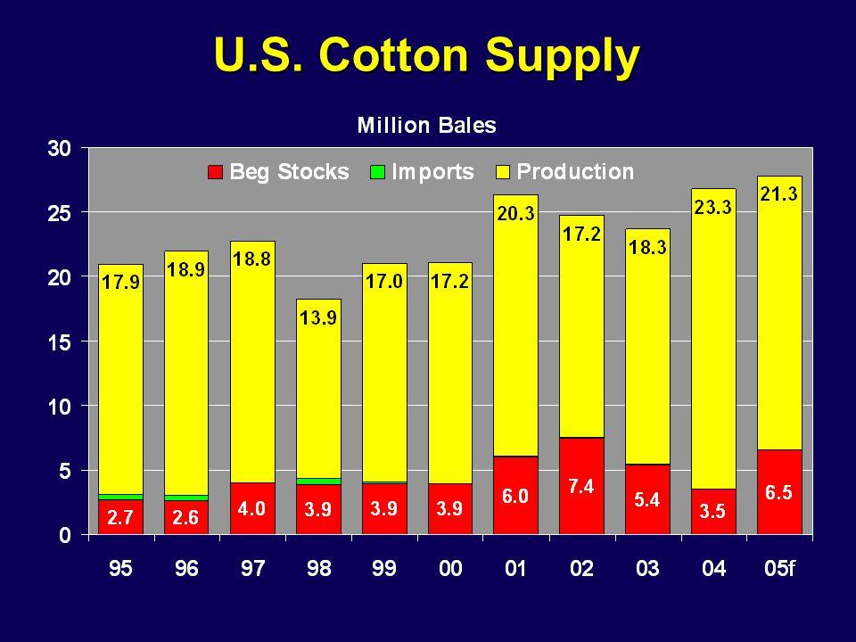 U.S. Cotton Supply