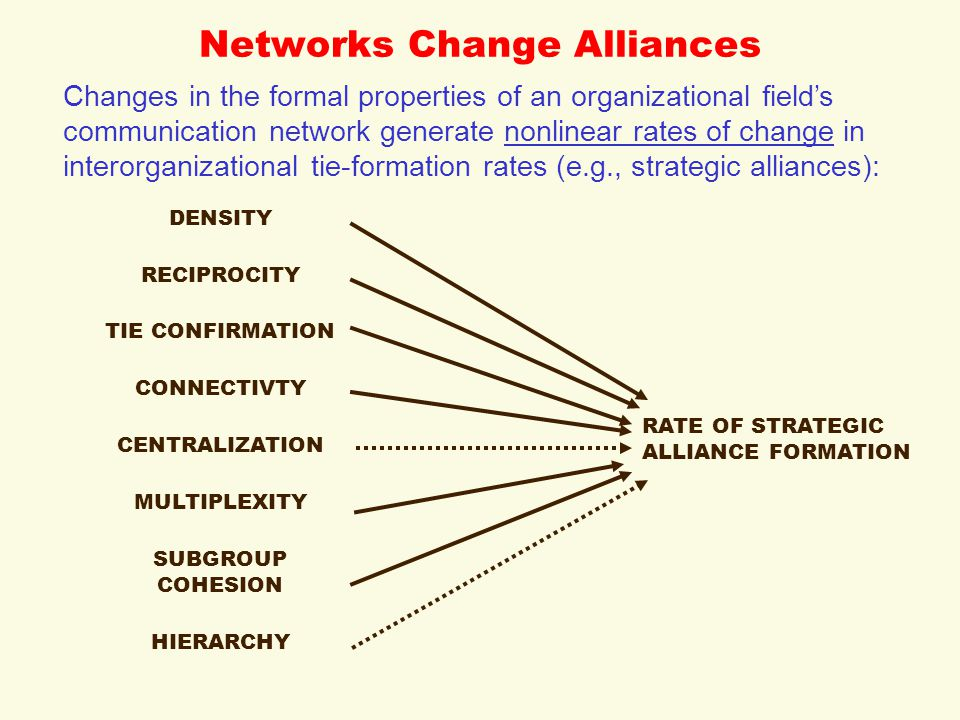 Networks Change Alliances Changes in the formal properties of an organizational field's communication network generate nonlinear rates of change in interorganizational tie-formation rates (e.g., strategic alliances): DENSITY RECIPROCITY TIE CONFIRMATION CONNECTIVTY CENTRALIZATION RATE OF STRATEGIC ALLIANCE FORMATION MULTIPLEXITY SUBGROUP COHESION HIERARCHY