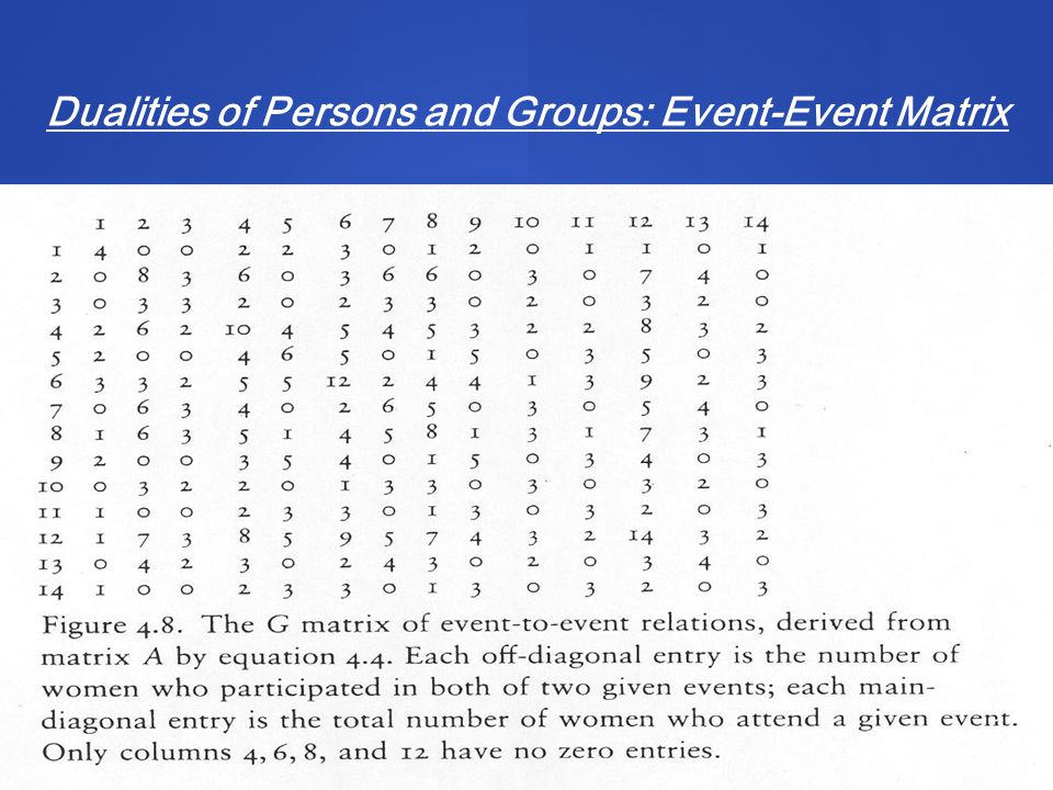 17 Dualities of Persons and Groups: Event-Event Matrix