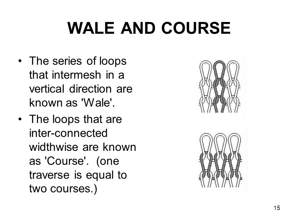 15 WALE AND COURSE The series of loops that intermesh in a vertical direction are known as 'Wale'. The loops that are inter-connected widthwise are kn