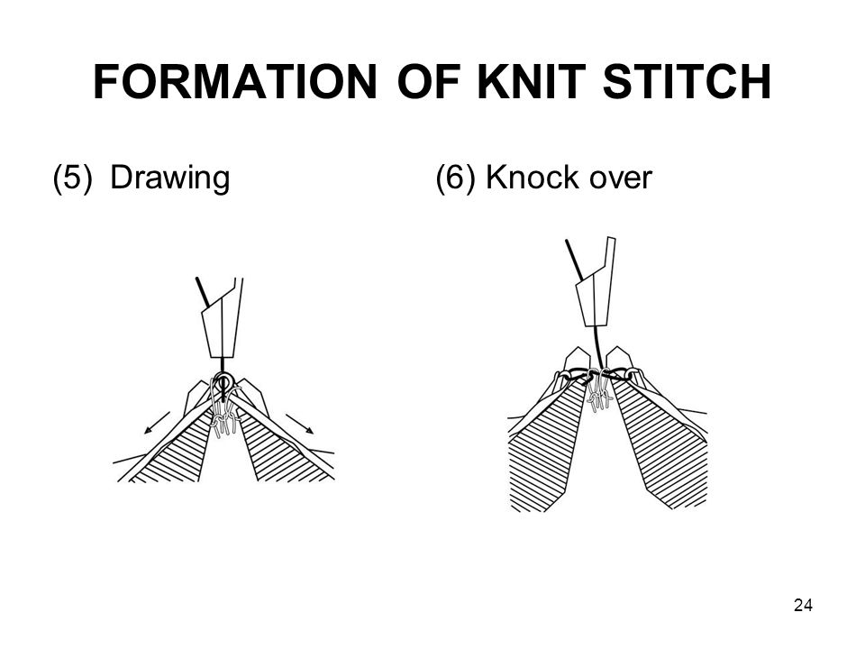 24 FORMATION OF KNIT STITCH (5)Drawing (6) Knock over