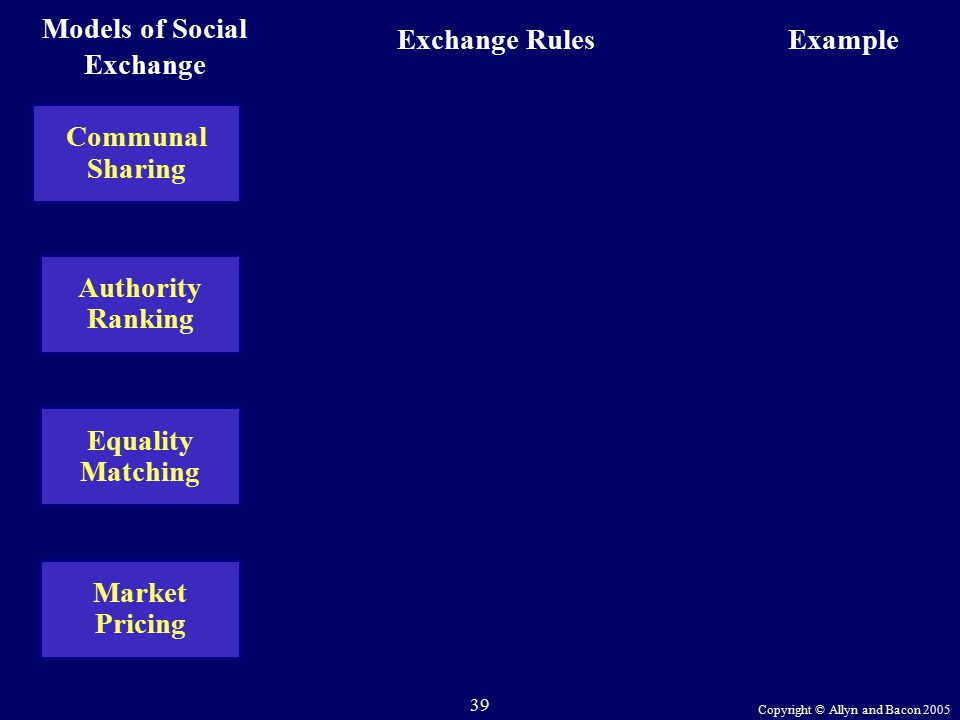 Copyright © Allyn and Bacon 2005 39 Communal Sharing Exchange RulesExample Authority Ranking Equality Matching Market Pricing Models of Social Exchange