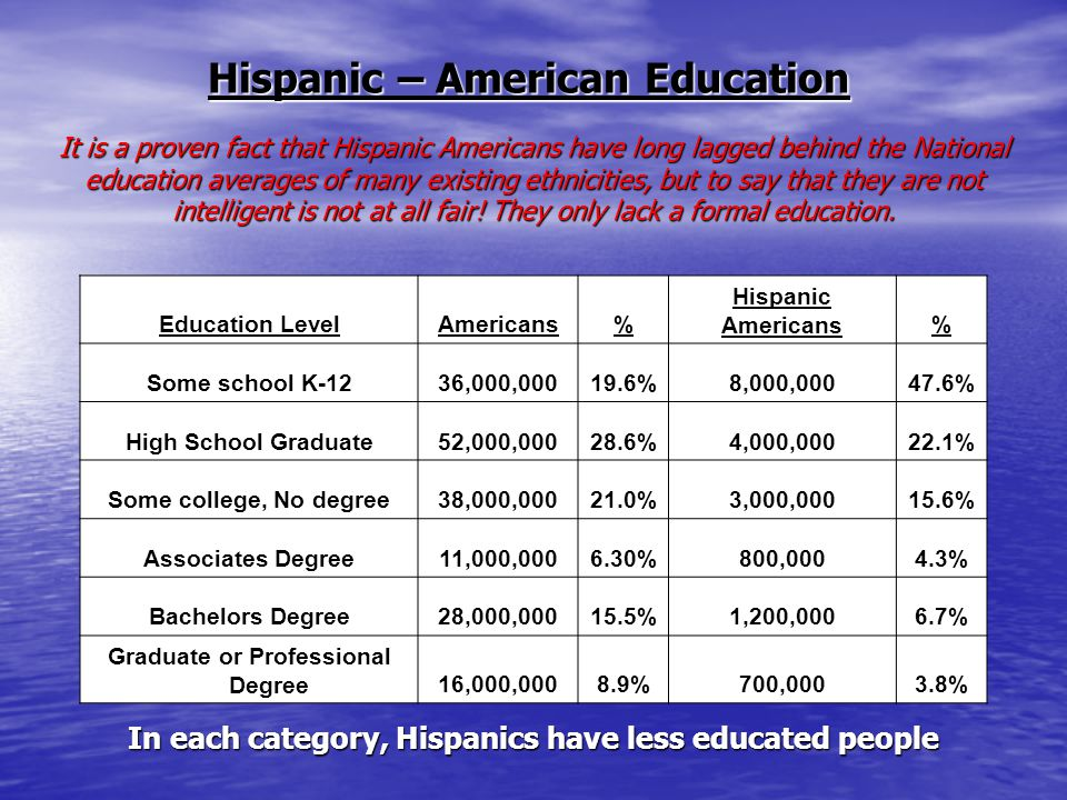 Hispanic – American Education It is a proven fact that Hispanic Americans have long lagged behind the National education averages of many existing ethnicities, but to say that they are not intelligent is not at all fair.