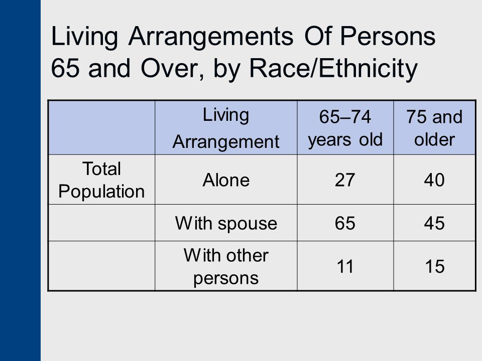 Living Arrangements Of Persons 65 and Over, by Race/Ethnicity Living Arrangement 65–74 years old 75 and older Total Population Alone2740 With spouse6545 With other persons 1115