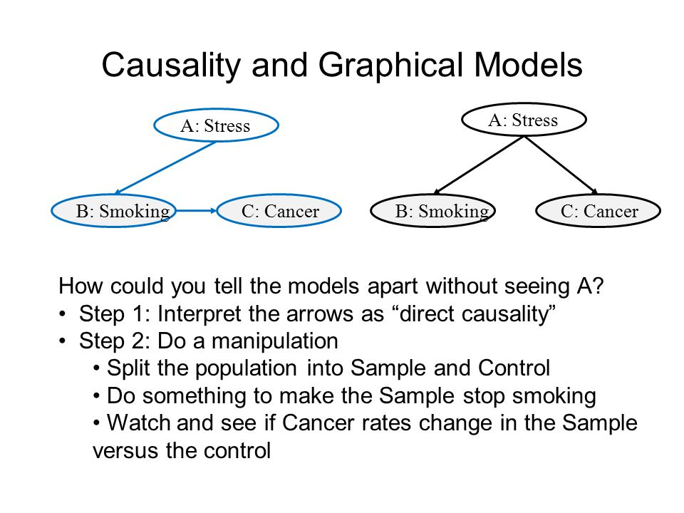 Causality and Graphical Models A: Stress B: SmokingC: Cancer A: Stress B: SmokingC: Cancer How could you tell the models apart without seeing A? Step