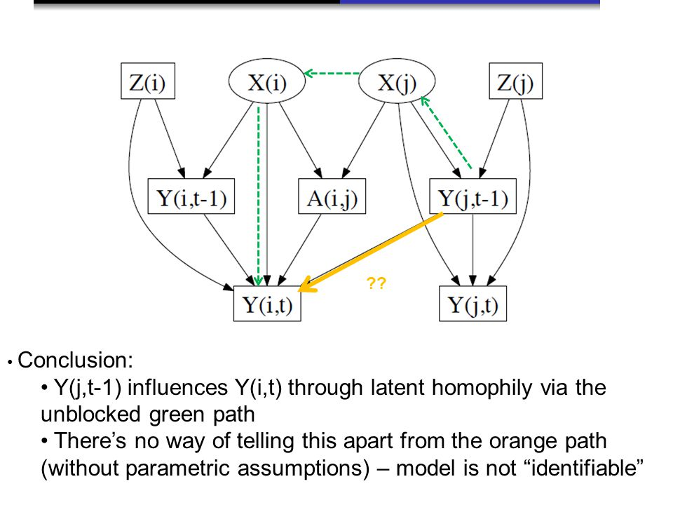 Conclusion: Y(j,t-1) influences Y(i,t) through latent homophily via the unblocked green path There's no way of telling this apart from the orange path