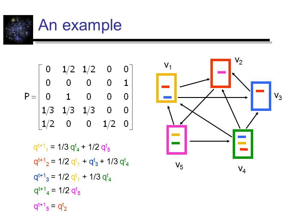 An example v1v1 v2v2 v3v3 v4v4 v5v5 q t+1 1 = 1/3 q t 4 + 1/2 q t 5 q t+1 2 = 1/2 q t 1 + q t 3 + 1/3 q t 4 q t+1 3 = 1/2 q t 1 + 1/3 q t 4 q t+1 4 = 1/2 q t 5 q t+1 5 = q t 2