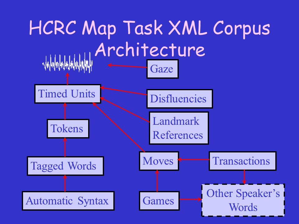 HCRC Map Task XML Corpus Architecture Gaze Timed Units Tokens Tagged Words Automatic Syntax Moves Games Transactions Disfluencies Landmark References Other Speaker's Words