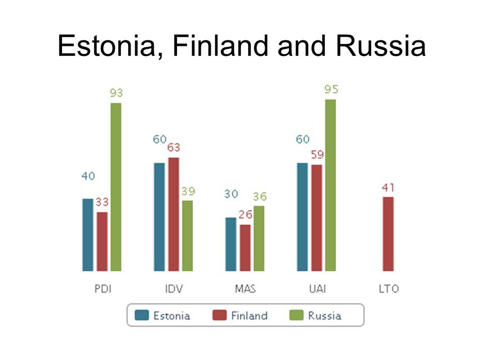 Estonia, Finland and Russia