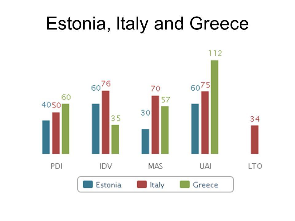 Estonia, Italy and Greece