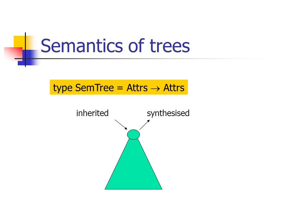 Semantics of trees inheritedsynthesised type SemTree = Attrs  Attrs