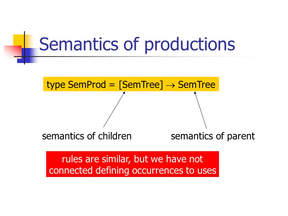 Semantics of productions type SemProd = [SemTree]  SemTree semantics of childrensemantics of parent rules are similar, but we have not connected defining occurrences to uses