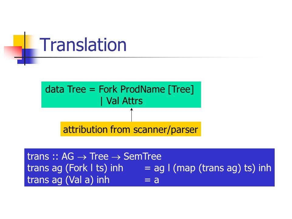 Translation data Tree = Fork ProdName [Tree] | Val Attrs attribution from scanner/parser trans :: AG  Tree  SemTree trans ag (Fork l ts) inh = ag l (map (trans ag) ts) inh trans ag (Val a) inh = a