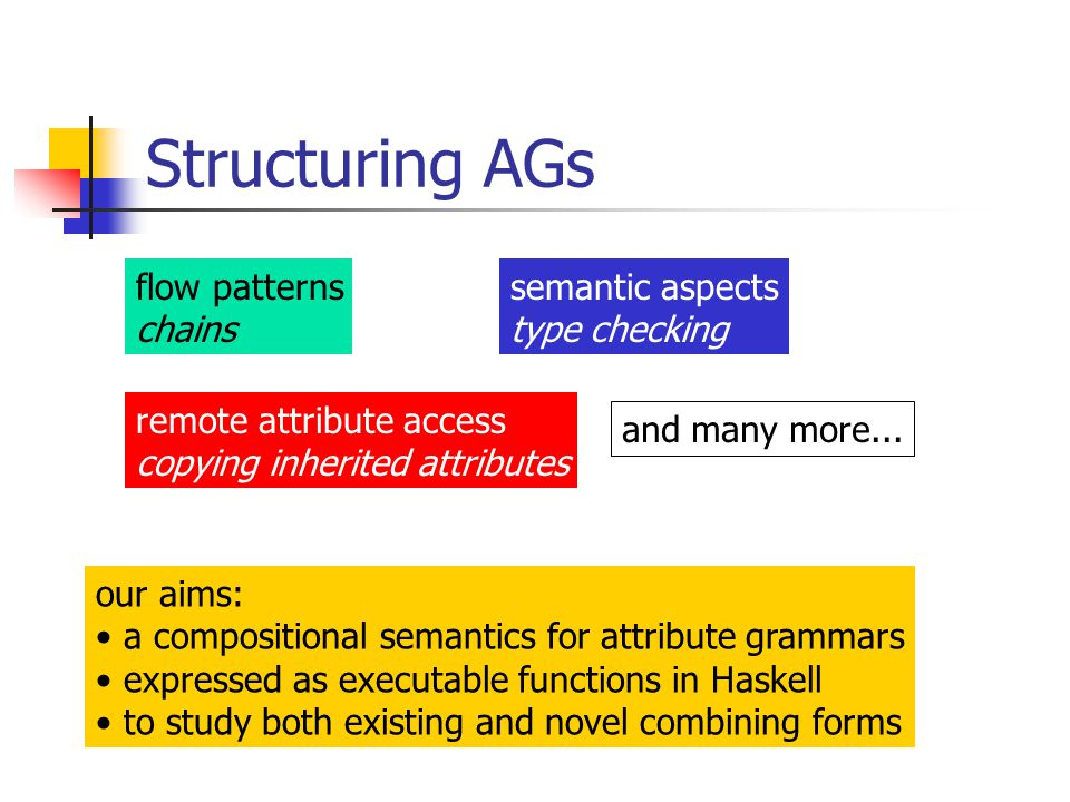 Structuring AGs flow patterns chains semantic aspects type checking remote attribute access copying inherited attributes our aims: a compositional semantics for attribute grammars expressed as executable functions in Haskell to study both existing and novel combining forms and many more...