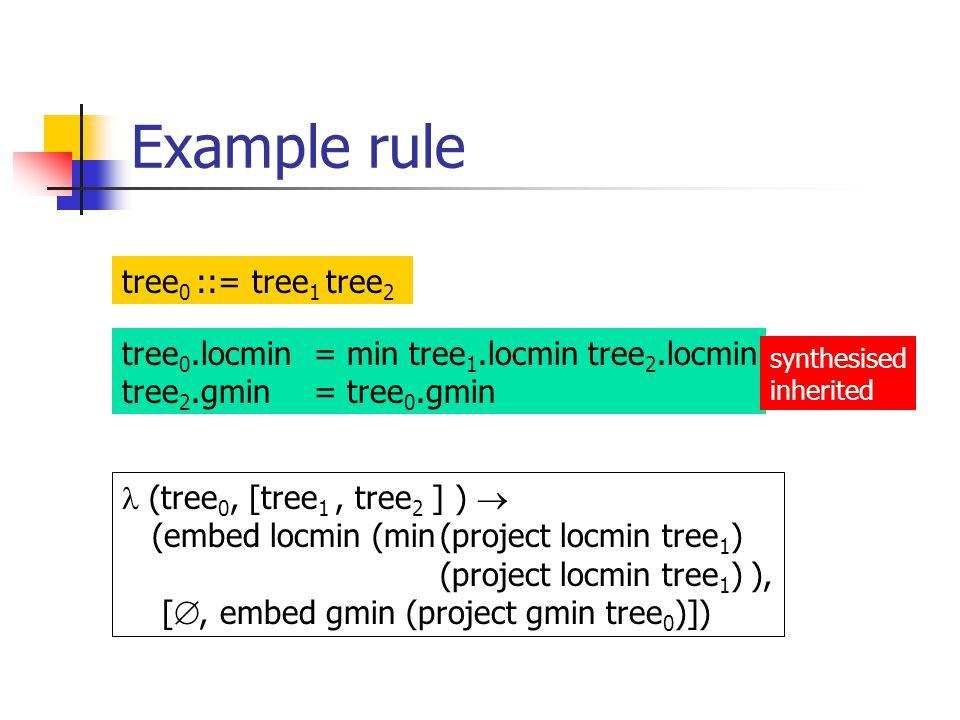 Example rule tree 0 ::= tree 1 tree 2 tree 0.locmin = min tree 1.locmin tree 2.locmin tree 2.gmin = tree 0.gmin (tree 0, [tree 1, tree 2 ] )  (embed locmin (min(project locmin tree 1 ) (project locmin tree 1 ) ), [ , embed gmin (project gmin tree 0 )]) synthesised inherited