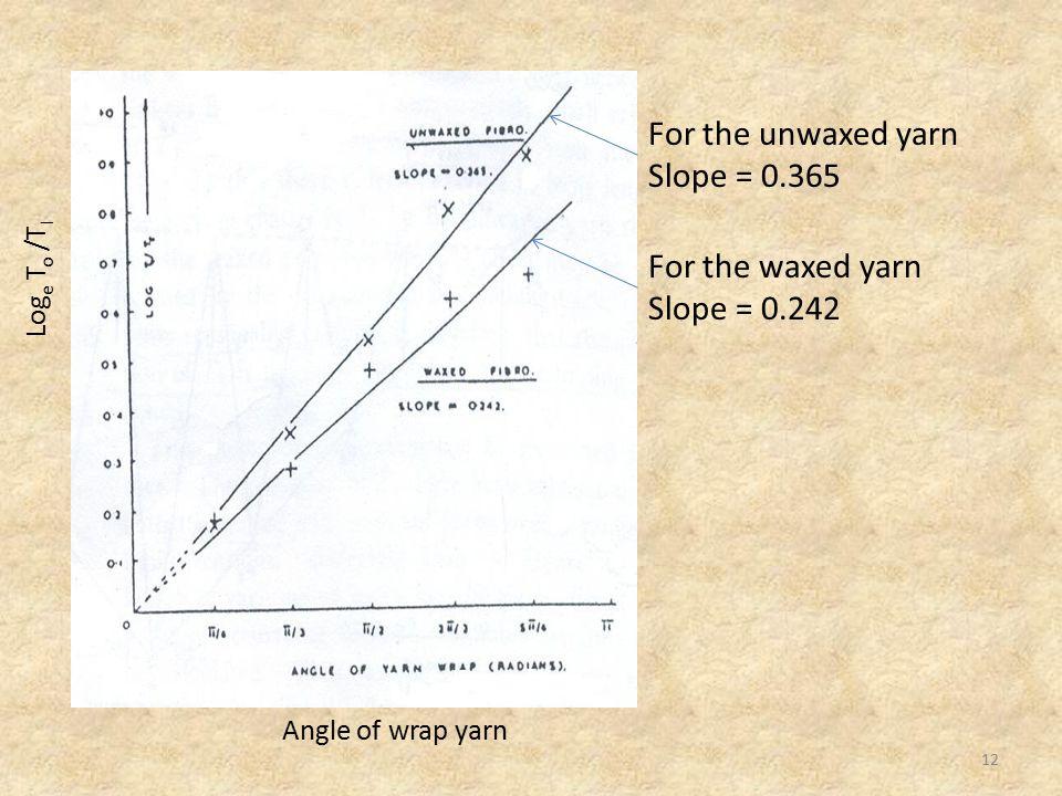 Angle of wrap yarn Log e T o /T I For the unwaxed yarn Slope = 0.365 For the waxed yarn Slope = 0.242 12