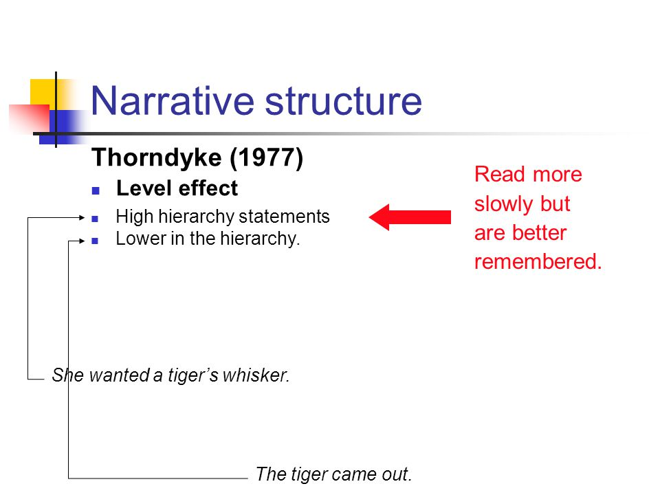Narrative structure Thorndyke (1977) Level effect Read more slowly but are better remembered.